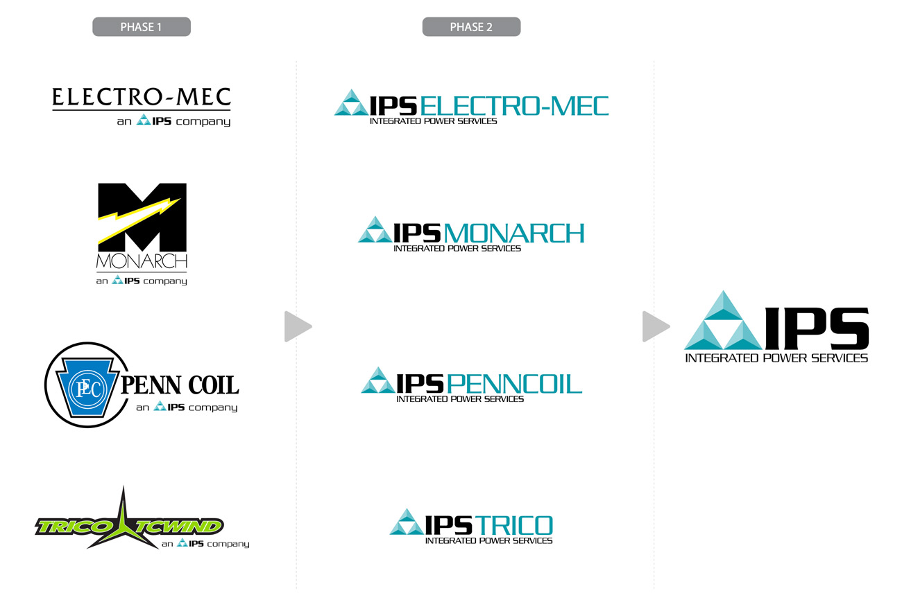 ips portfolio strategic development - radii